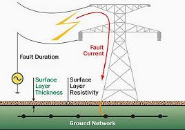 What Is The Purpose Of Earthing An Electrical Installation