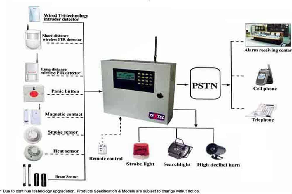 Wireless Fire Alarm System